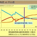 都構想の陰で進行する大阪長期衰退の始まり(第5話-新幹線駅が都市圏形成編)